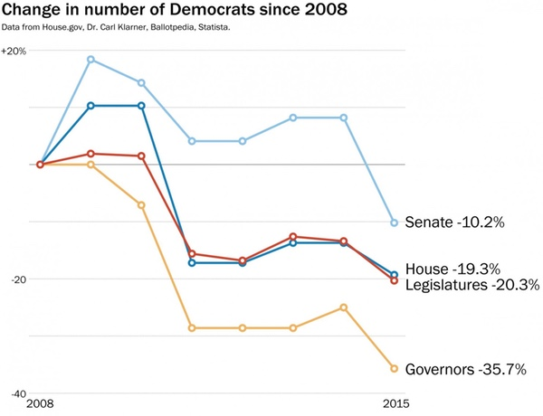 Democratic decline since 2008